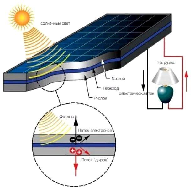 Установка солнечных батарей 2