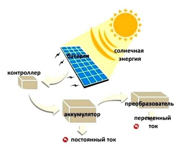 Установка солнечных батарей 6