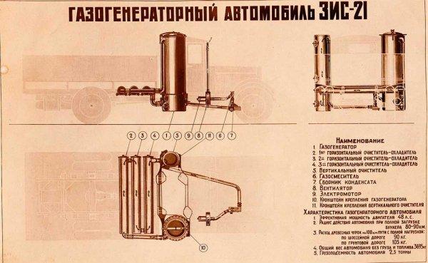 Схема газогенератора ЗИС 21