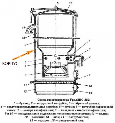 Схема газогенератора УралЗИС - 352