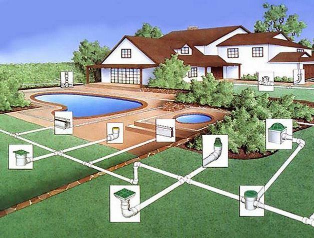 Дренаж вокруг участка частного дома - схема