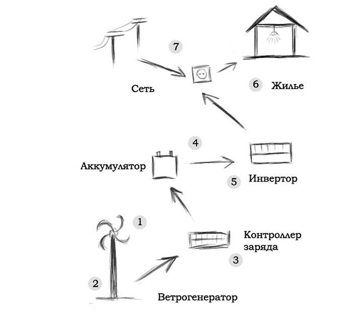 Типы фотоэлементов