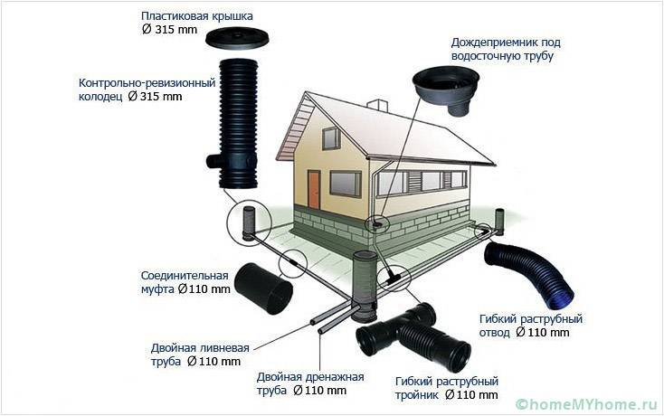 Представлена классическая схема укладки трубопроводов