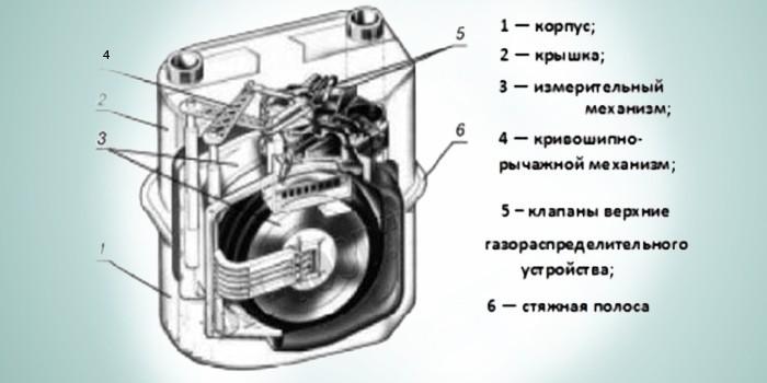 Устройство газового счетчика