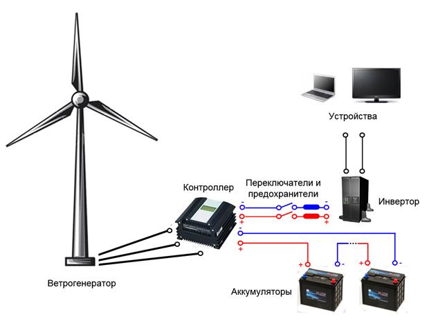 Комплект электростанции