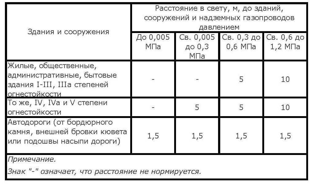 Таблица прокладки газовой коммуникации