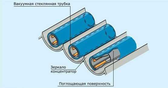 Трубчатые коллекторы могут быть вакуумными и перьевыми