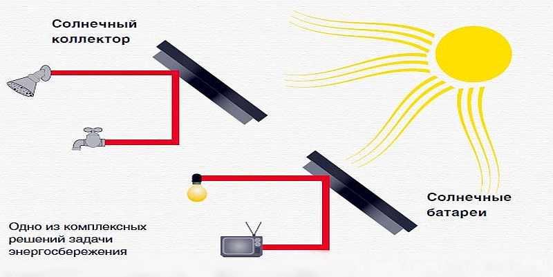 От солнечной энергии можно греть воду или получать электрический ток