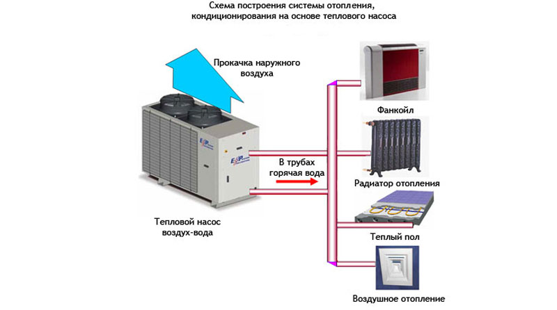В отличие от версии с функцией охлаждения, в системе для обогрева воду заменяют на жидкость, или хладагент, так как такая система обязана работать и в холодный сезон