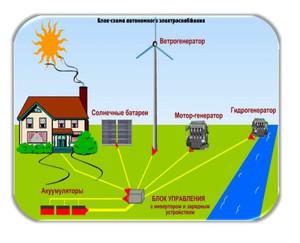 Дублирующие системы электро обеспечения