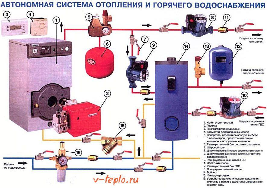 элементы обвязки котла отопления на схеме