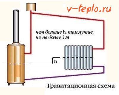 гравитационная схема обвязки