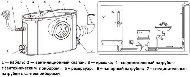Устройство и подключение малогабаритной КНС, размещаемой внутри помещения