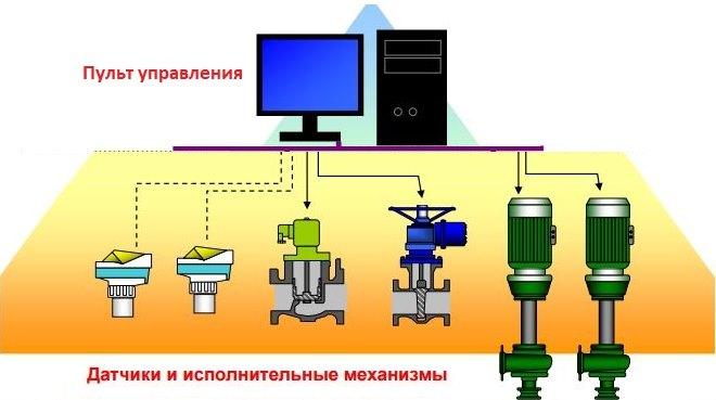 Схема автоматического управления работой КНС