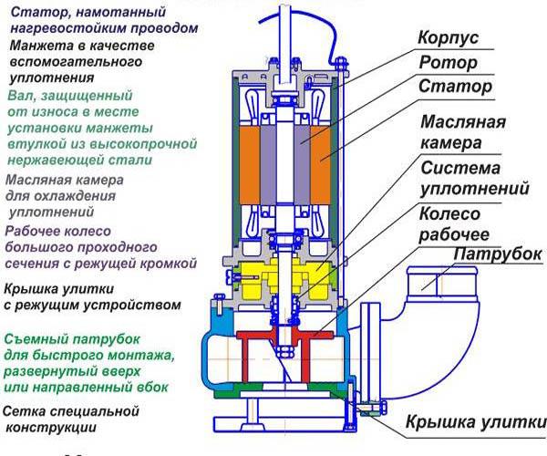 Конструкция фекального насоса с измельчителем