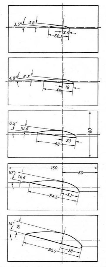 Шаблоны матрицы лопасти ветряного колеса диаметром 2 метра