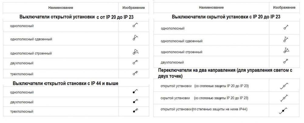 Условные обозначения выключателей на чертежах и схемах