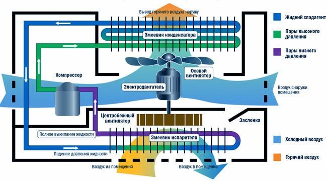 Схема работы потолочного кондиционера