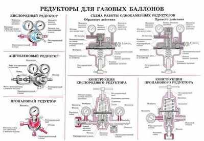 Классификация редукторов для газовых баллонов