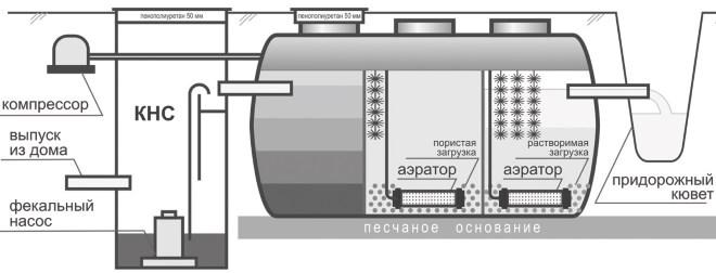 Схема очистки стоков частного дома с применением КНС