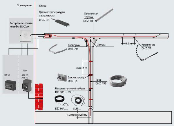 Установка обогревающих кабелей в водосточных трубах