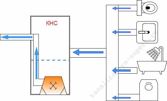 Схема работы КНС.