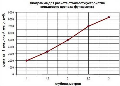 Стоимость дренажа зависит от его длины и глубины укладки