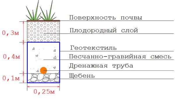 Схема устройства продольного разреза дренажной канавы