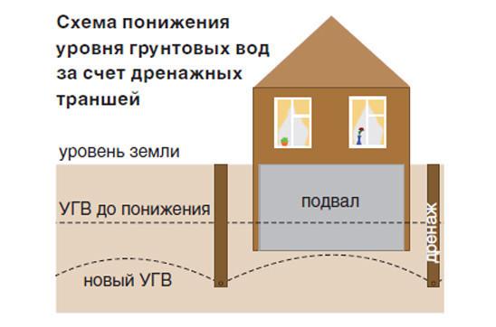 Схема понижения уровня грунтовых вод