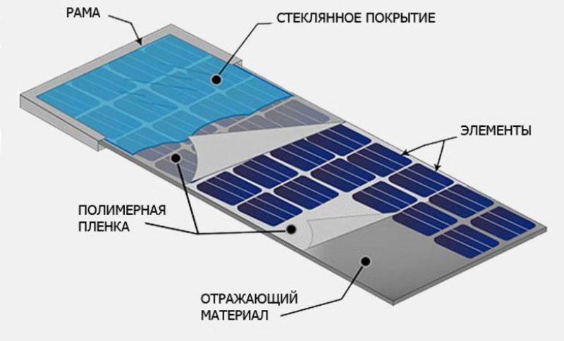 Устройство и принцип работы батареи