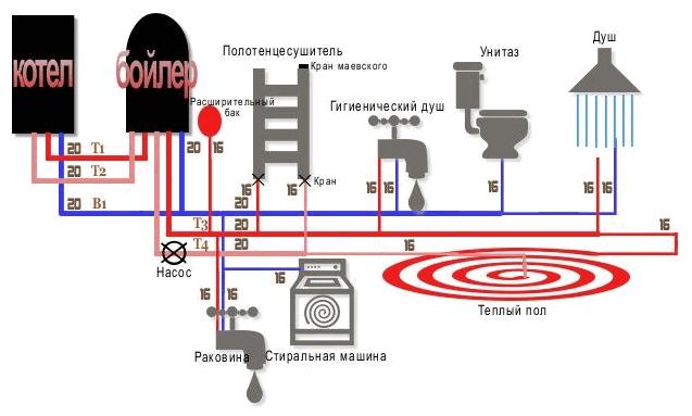 Как выбрать двухконтурный газовый котел для квартиры