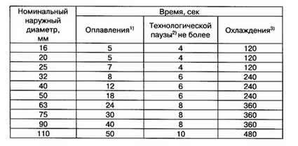 Таблица технологической паузы