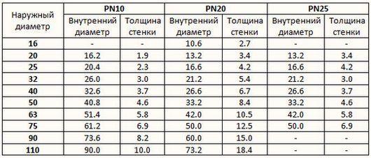 Таблица типовых размеров труб из полипропилена марок PN10, PN20 и PN25