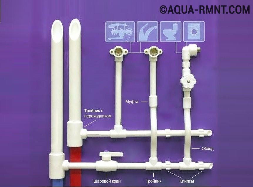 Водопровод из полипропилена своими руками: элементы системы