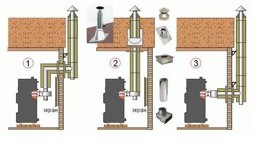 Минимальный диаметр трубы для буржуйки