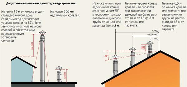Возвышение дымоходов над строениями