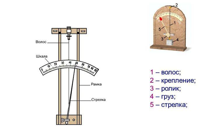 Волосяной измеритель