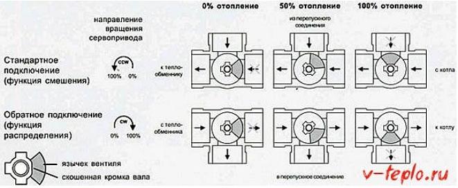 Трехходовой клапан для отопления с терморегулятором виды и преимущества