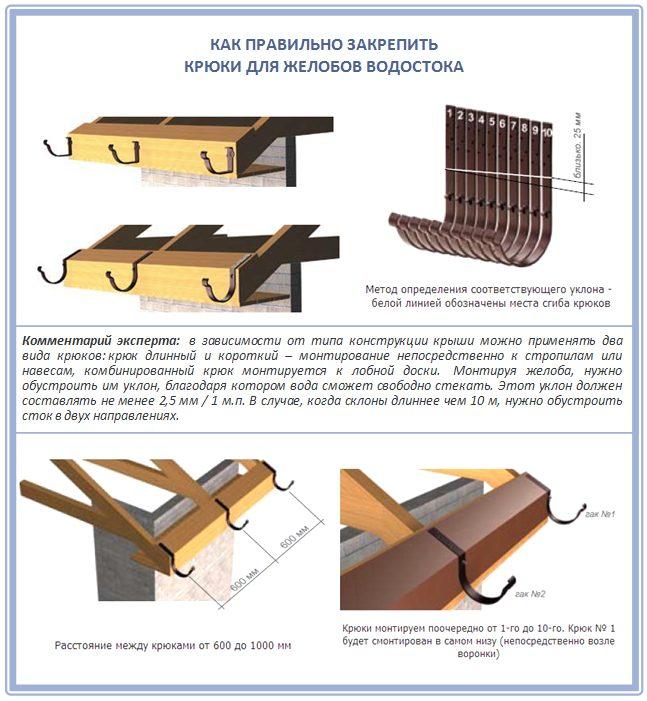 Схема закрепление водостока к крыше