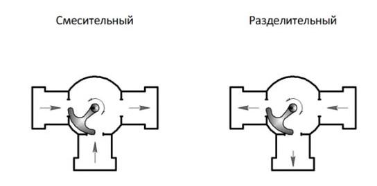 Работа поворотного трехходового клапана