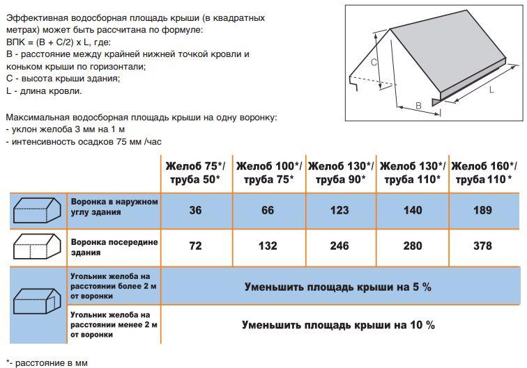 Расчет водосточной системы