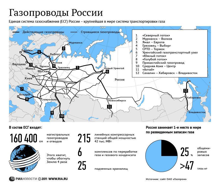 Газопроводы в России