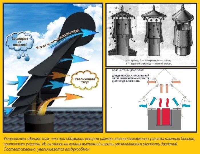 Принцип действия дефлекторов на крыше