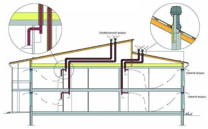 Дефлектор помогает создать или увеличить тягу воздуха в каналах вытяжной вентиляции