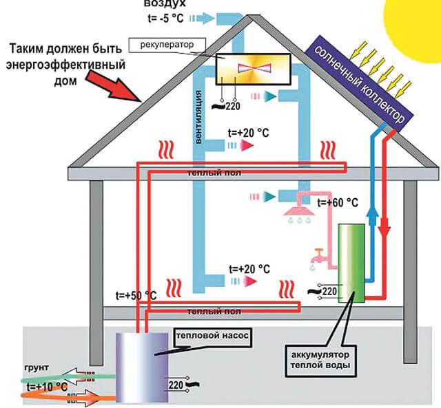 самое экономное отопление частного дома