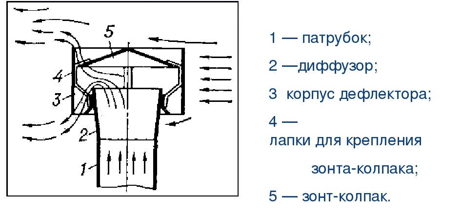 Стандартная конструкция дефлектора