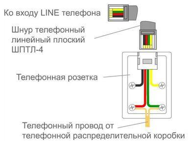 Подсоединение к линии