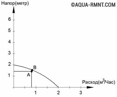 График подбора подходящей модели насоса для отопления