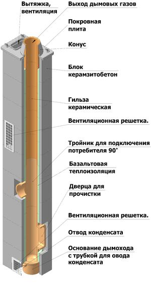 Основные элементы дымохода показаны на схеме.