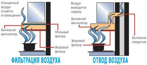 Отличие вытяжки с отводом от модели с рециркуляцией